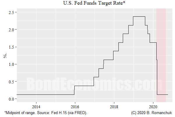 Figure: Fed Funds Rate, Recent History