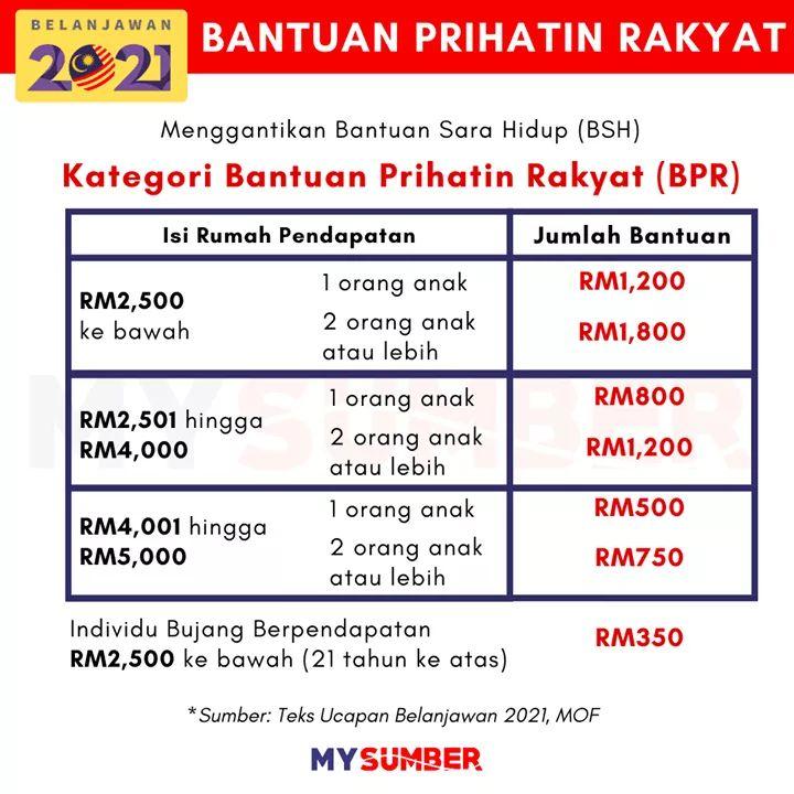 Tarikh Pembayaran BPR (Bantuan Prihatin Rakyat) 2021