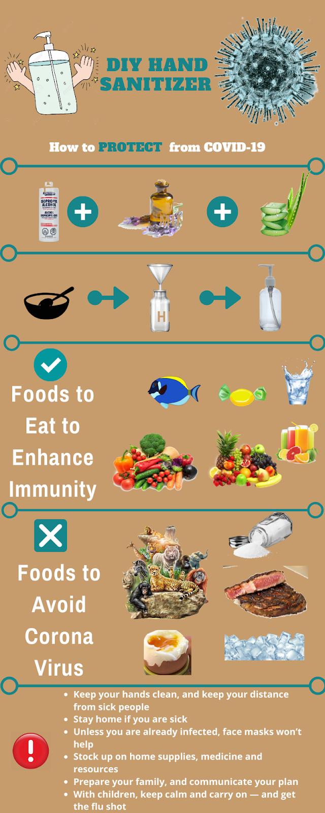 how to protect form Coronavirus