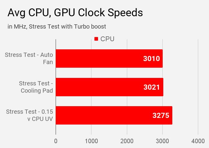 Average CPU clock speed of MSI Modern 14 B4MW laptop during different modes of stress tests using AIDA64 tool.