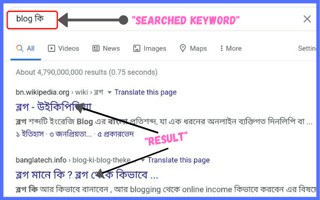 Searched Keyword