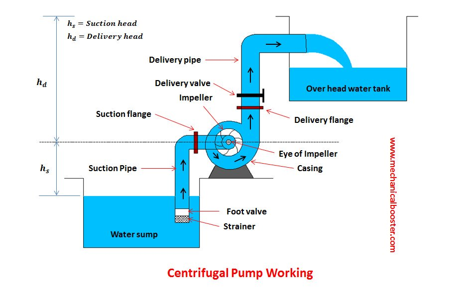 Centrifugal Pump: Principle, Parts, Working, Types