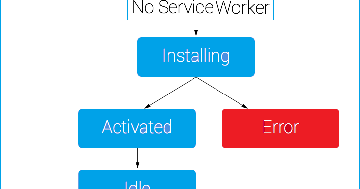 What Is Service Worker Life Cycle Angular Typescript