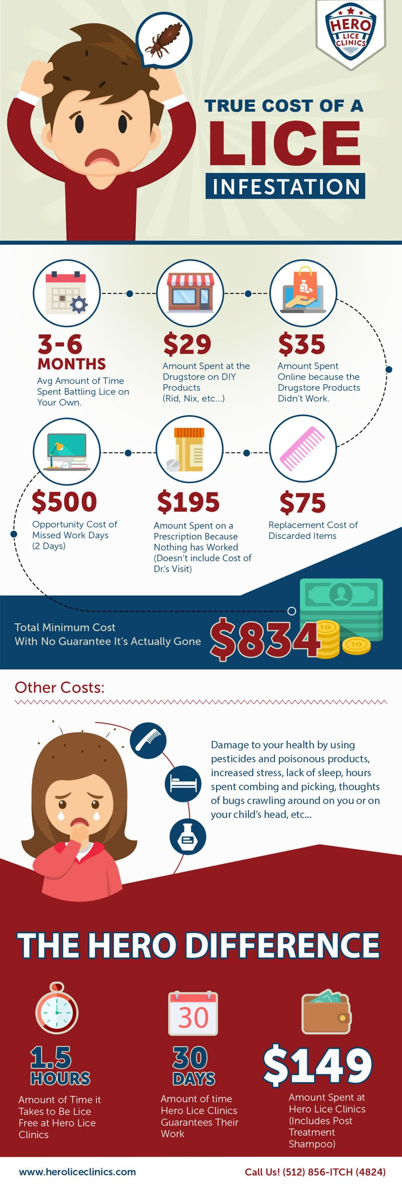 True Cost of Lice Infestation #infographic