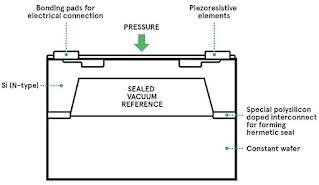 Absolute Pressure Sensor