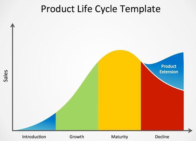 Product Life Cycles | Pengertian, Penjelasan dan Strategi Setiap Tahapan