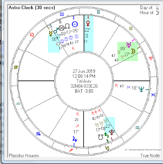 New Moon in Gemini, 2019 ~ Financial and Mundane astrology