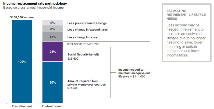 J.P. Morgan Asset Management - Income Replacement Methodology 2018