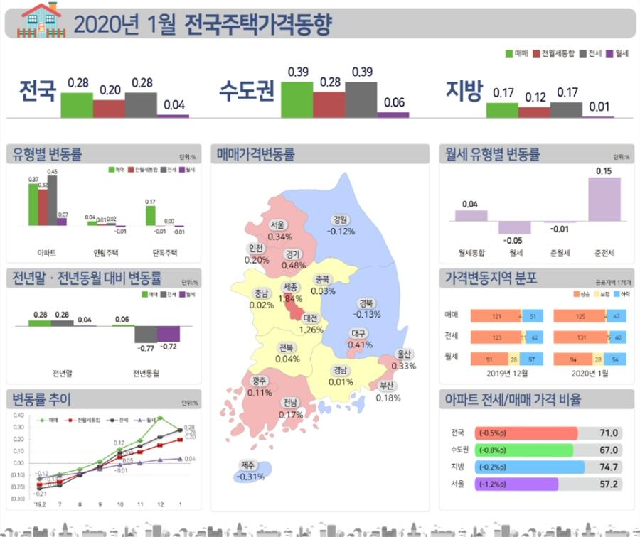 2020년 1월 전국 주택 매매 0.28% 상승, 전세 0.28%상승