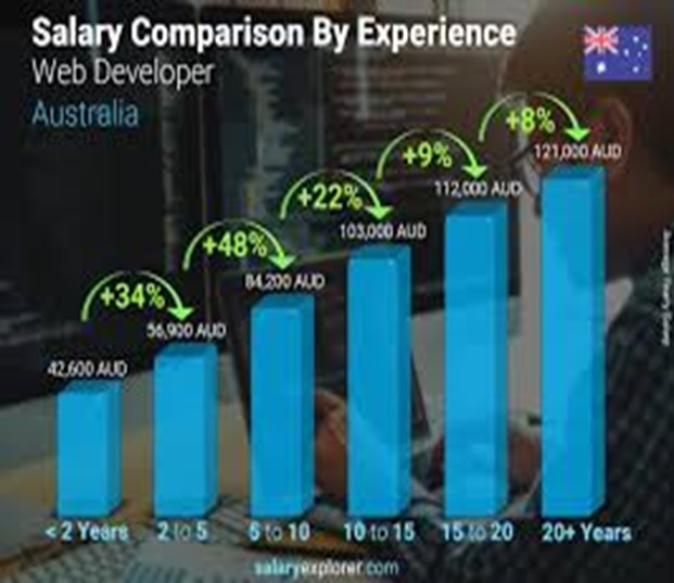 Canberra web developer salary by experience