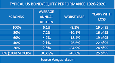 Table of portfolio growth and volatility versus bond content