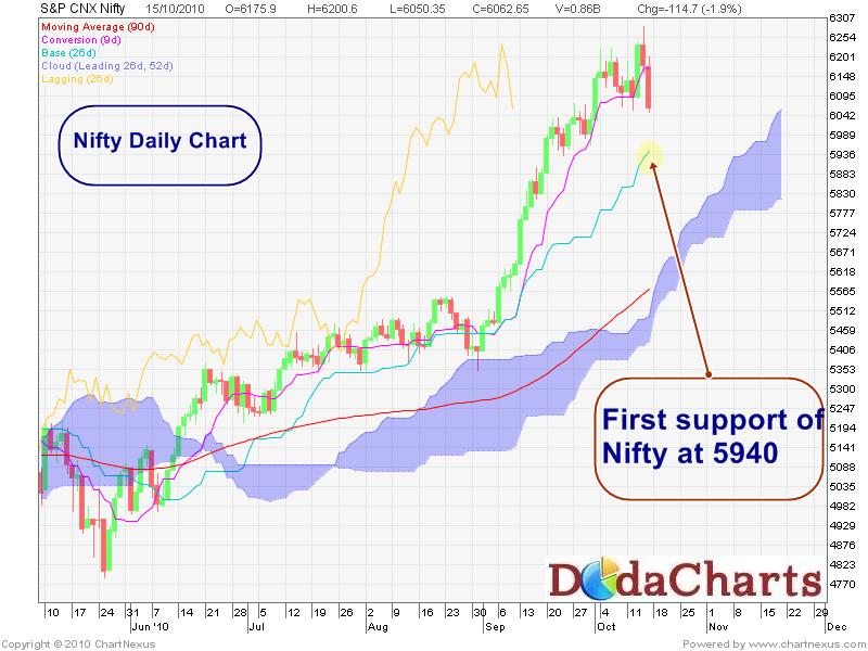 Nifty Daily chart - Ichimoku