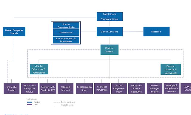 Struktur Organisasi Perusahaan PT. Sarana Multigriya Finansial
