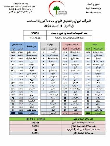 الموقف الوبائي والتلقيحي اليومي لجائحة كورونا في العراق ليوم الاحد الموافق ٤ نيسان ٢٠٢١