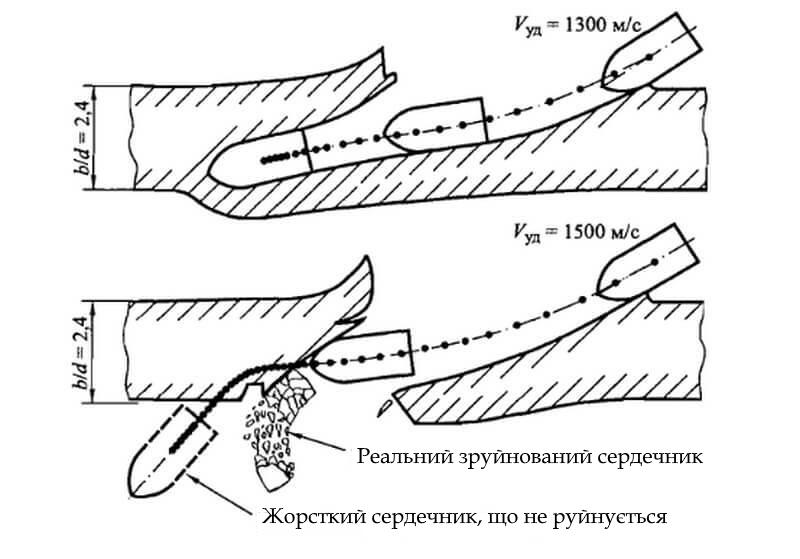 Розрахункові траєкторії центру інерції сердечника, що не деформується  при пробитті щодо товстої сталевої броньової перепони (α = 60°).