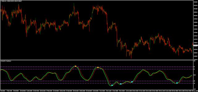 Trend Wave MTF + alerts