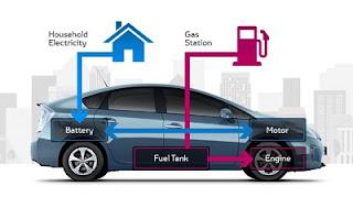 Hibrid ve Elektrikli Taşıtlar Teknolojisi iş imkanları