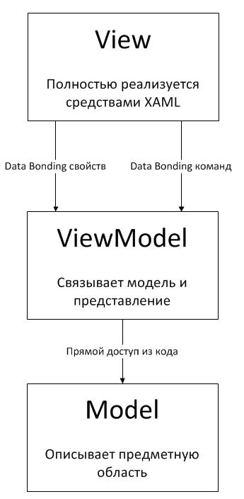 О программировании и всём, всём, всём: Model-View-ViewModel