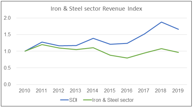 US Iron and Steel sector revenue