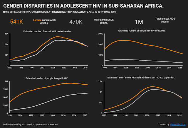 Makeover Monday: Gender Inequality in HIV Infections in Adolescents