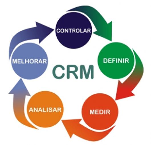 Ciclo ilustrativo CRM: definir, medir, analisar, melhoria e controlar