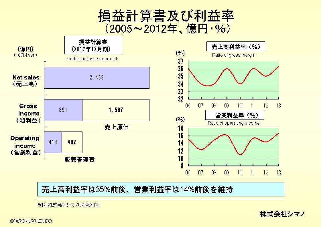 株式会社シマノの損益計算書及び利益率