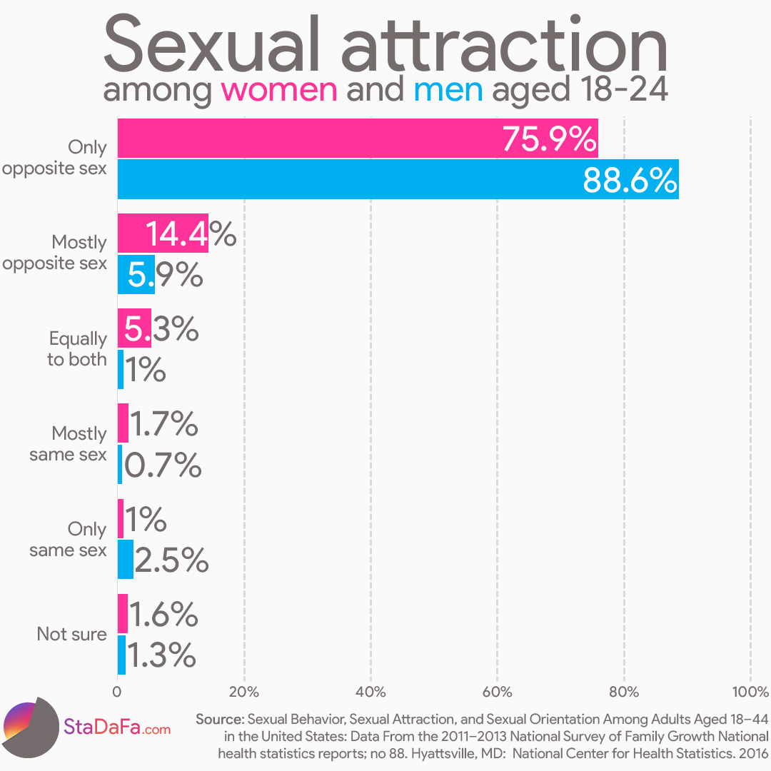 Sexual attraction among women and men aged 18-24