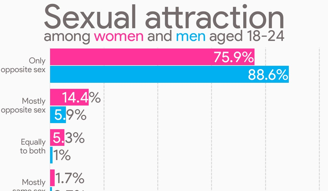 Woman man sexually a when to is a attracted What Makes