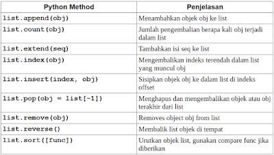 Method list pada Python