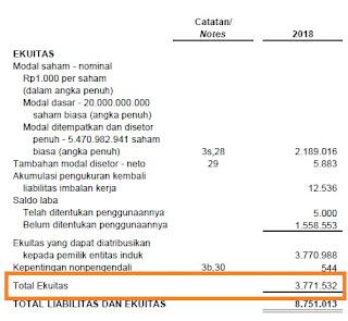 Sajian total Ekuitas INKP per-31 Desember 2019. Jika kita menghitung total Aset di atas dengan mengurangkannya dengan total Liabilitas, maka nilai Ekuitas inilah yang kita dapatkan.