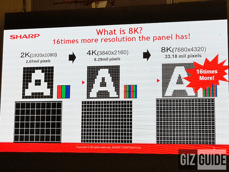 The differences between 2K, 4K, and 8K