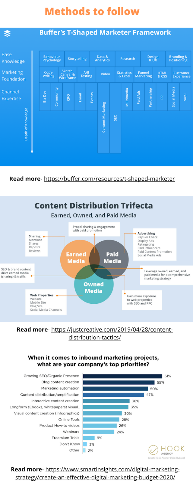 strategic road map to grow the website traffic and the role of Digital Marketing Specialist