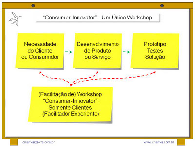 Facilitação Workshop Inovação Focus Group Metodologia IDM Innovation Decision Mapping