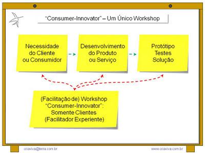 Facilitação Workshop Inovação Focus Group Metodologia IDM Innovation Decision Mapping
