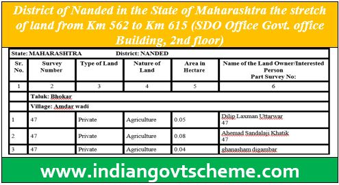 District of Nanded in the State of Maharashtra