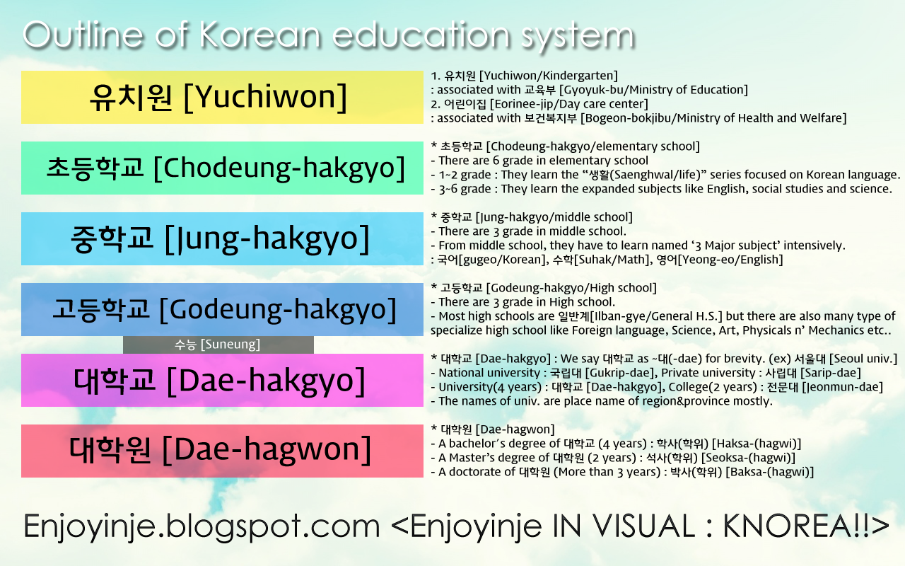 Enjoy-inje KHOREA: 한국의 교육제도 (Education system in Korea)
