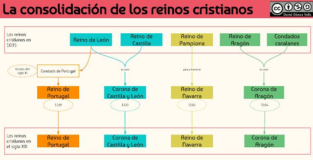 Resultado de imagen de esquema de los reinos cristianos