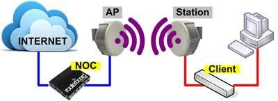 setting wireless mikrotik rb951ui-2hnd