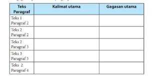 Menyimpulkan Gagasan Pokok Teks Hasil Observasi bahasa Indonesia kelas 7 halaman 138