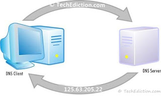 what is a DNS and how does the Domain Name System work