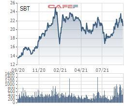 cổ phiếu SBT