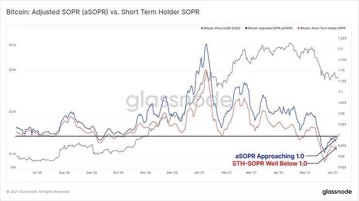 Сравнение aSOPR с STH-SOPR