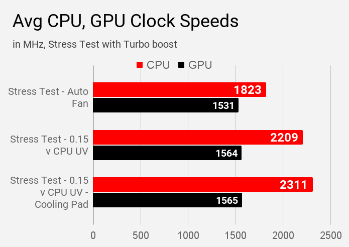 Average CPU and GPU clock speeds of Mi Notebook 14 Horizon laptop tested using AIDA64 in different stress modes.