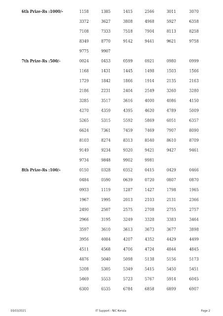 Kerala Lottery Result Akshaya AK-487 dated 03.03.2021 part-2