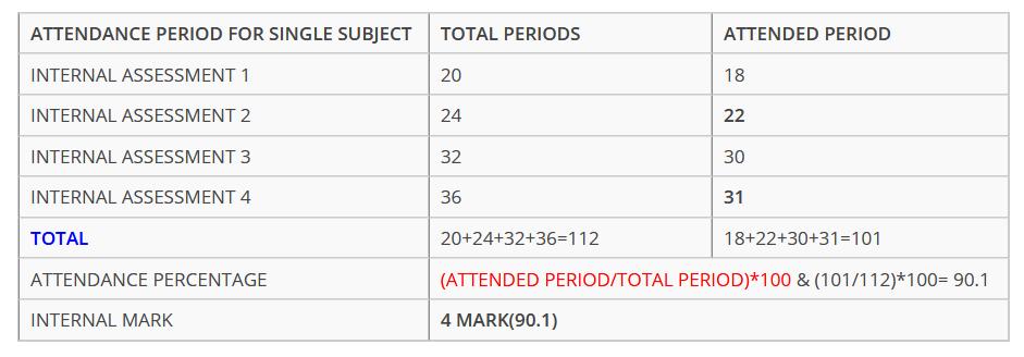 Anna University Internal Marks Calculation