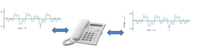 komunikasi telepon analog