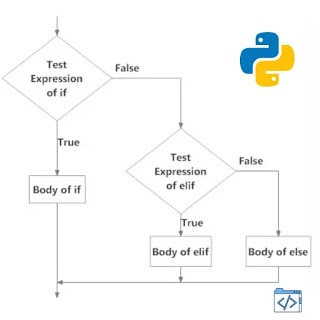 Flowchart of Python If Elif Else Statement -