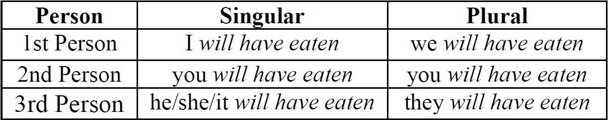 Learn Verbal Tenses