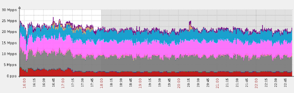 Anti-DDoS Services abuse to DDoS at 1.5 Billion Requests per Minute with DNS Flood Attack