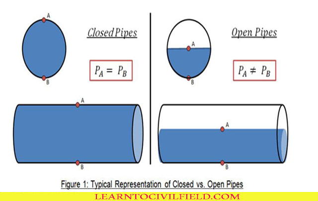 Open and Closed Water Systems: Applications and Design